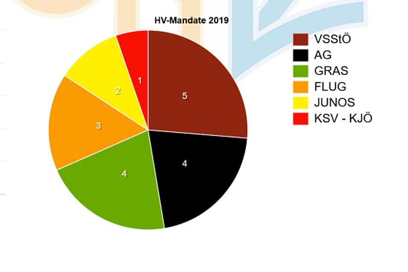 Das Wahlergebnis der Uni Graz im Überblick. Grafik: ÖH