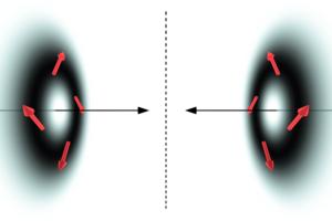 Eine neue Art von Chiralität, die aus der räumlichen Struktur von Lichtfeldern resultiert. Foto: Uni Graz/Eismann/Banzer