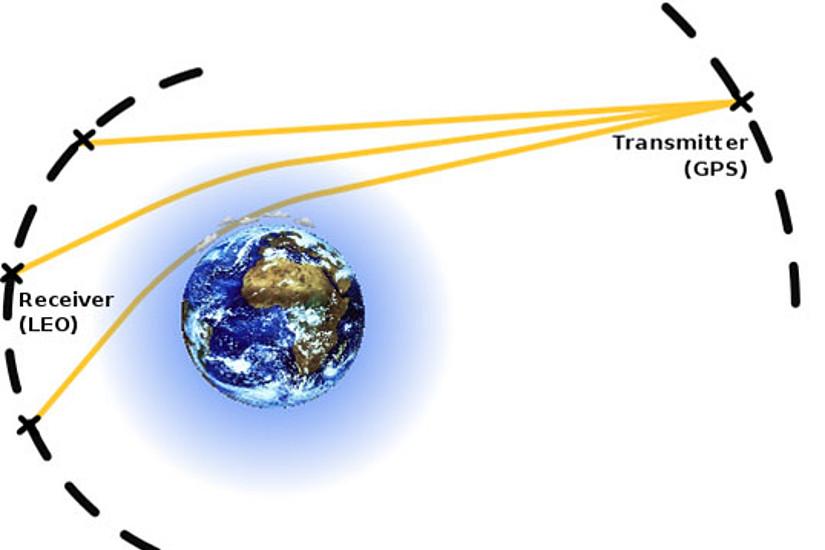 Grafik zur Radio-Okkultations-Messung: Signale von GPS-Satelliten (Transmitter) nehmen auf ihrem Weg durch die Atmosphäre hin zu Empfangssatelliten (Receiver) Information über Temperaturprofile und andere fundamentale Klimagrößen auf. Bild: Rieckh/Wegener Center 2014