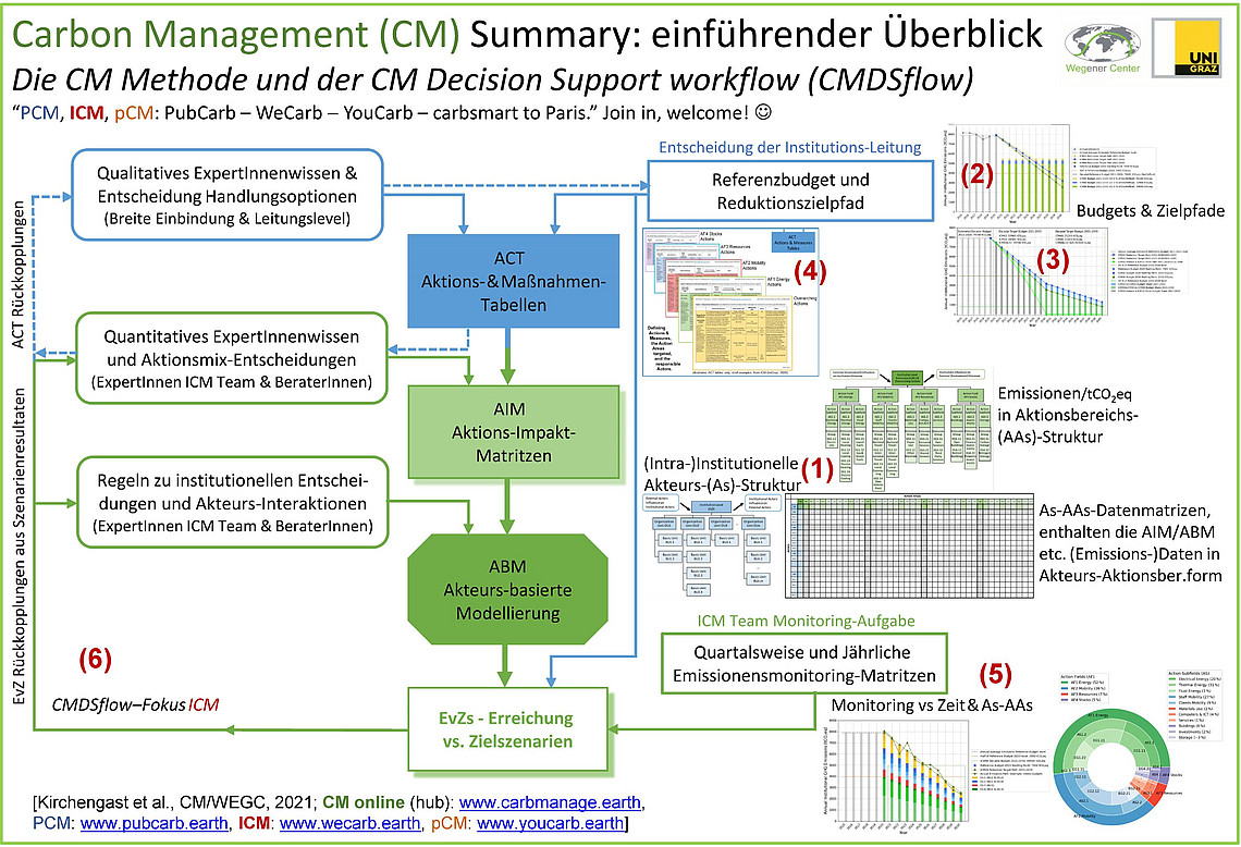 Illustration der Carbon Management-Methode. Quelle: Wegener Center Research Brief RB1-2021