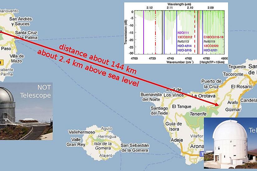 Um Treibhausgase in der Atmosphäre zu messen, schickten Grazer ForscherInnen Infrarotlaser-Signale über 144 Kilometer von La Palma nach Teneriffa. Grafik: Uni Graz, Wegener Center/IAC Tenerife