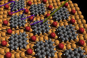 Nach einer chemischen Reaktion auf einer Kupferoberfläche (braun) entsteht eine einzelne, geordnete Schicht des Moleküls Bisanthene (grau), wobei noch die von der chemischen Reaktion verbliebenen Bromatome (rot) dazwischen gelagert sind. In dem anschließenden Photoemissionexperiment werden durch ultraviolettes Licht (violette Welle) Elektronen aus dem Molekül herausgelöst und in Bezug auf ihre Energie und Impuls detektiert (gelber Pfeil). Schematische Darstellung: Uni Graz/Puschnig.