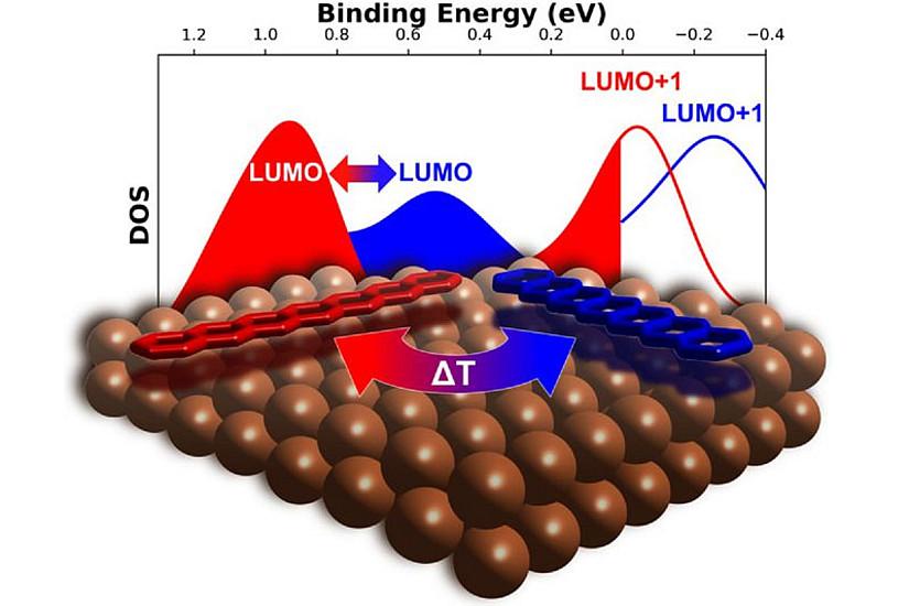 Die Forschenden konnten organische Moleküle auf einer Metalloberfläche zu geordnetem Wachstum anregen, sowie die Ausformung der resultierenden Struktur gezielt steuern. (Bild: Uni Graz/Boné)