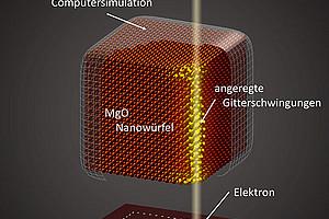 """Durch den """"Beschuss"""" mit Elektronen wird das Ionengitter in Schwingung versetzt. Aus dem gemessenen Energieverlust lassen sich die Schwingungsmoden bestimmen. Grafik: Trügler und Hohenester/Uni Graz"""