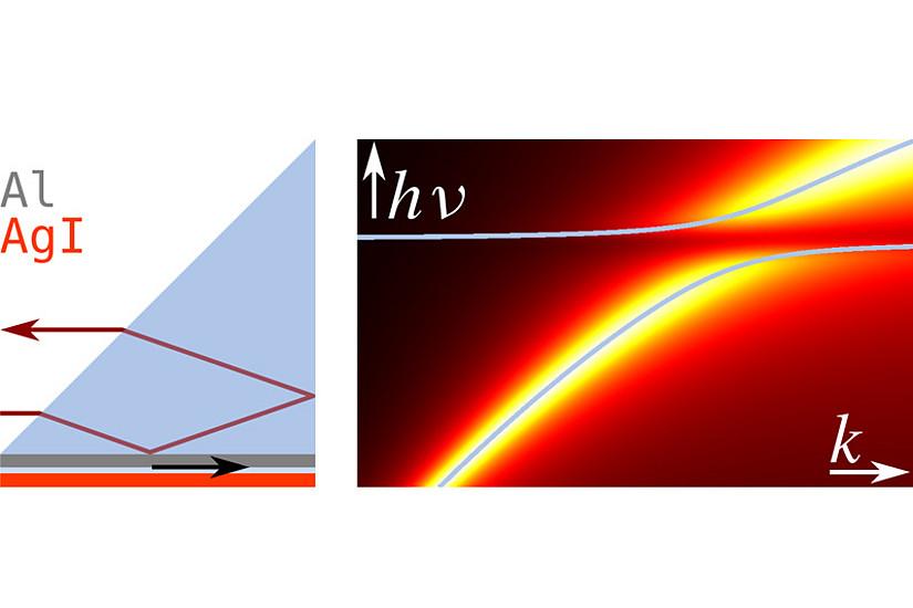 Schematischer Messaufbau (links) und Dispersionsrelation eines Silberiodid-Films auf Aluminium (rechts). Bild: Uni Graz/ Nanooptik Gruppe