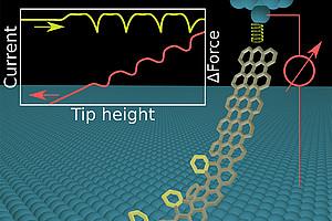 Strukturelle Defekte machen Nanodrähte biegsamer: Das zeigten Forscher der Universität Graz in einer aktuelle Publikation. Grafik: Uni Graz