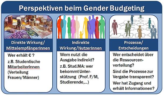 Im Rahmen von Gender Budgeting ergänzen sich idealerweise drei Perspektiven: 1. direkte Wirkung/MittelempfängerInnen, 2. indirekte Wirkung/Nutzerinnen, 3. Prozesse/Entscheidungen