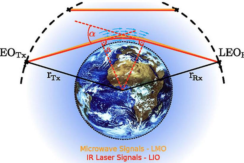 Zwischen Sendersatellit (LEOTx) und Empfängersatellit (LEORx) lässt sich mit der Methode auch der Wind in der Stratosphäre weltweit genau messen. Grafik: Uni Graz, Wegener Center, Plach et al. (2015)