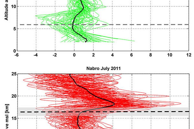 Vergleich der gemittelten Temperaturanomalien im Mai und Juli 2011 in der Region um den Vulkan Nabro in Eritrea, der im Juni 2011 ausbrach: Deutlich wird die Erwärmung durch die Vulkanwolke zwischen 17 und 20 Kilometer Höhe im Juli 2011. Bildquelle: Biondi et al. 2017