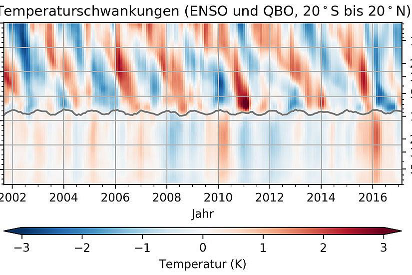 Temperaturschwankungen in der Atmosphäre der Tropen, verursacht durch ENSO in unteren Atmosphärenschichten und durch QBO in der Stratosphäre. Bild: Wilhelmsen et al. 2017, Uni Graz/Wegener Center