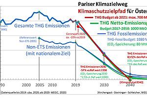 Der Klimaschutzpfad für Österreich (Quelle: Wegener Center der Universität Graz)