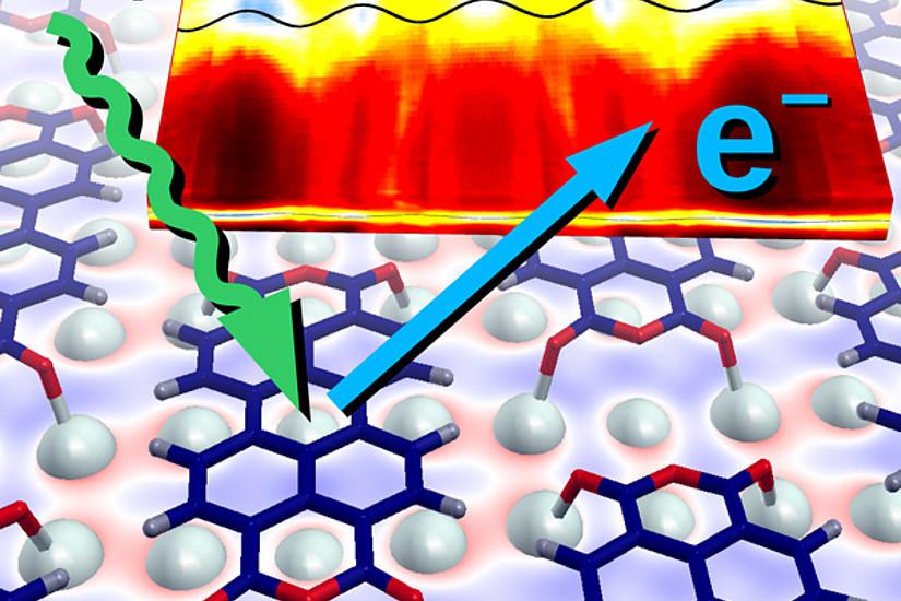 Die Elektronenverteilung in einer einzigen Moleküllage organischer Moleküle auf einem metallischen Träger wird mithilfe des photoelektrischen Effekts untersucht.