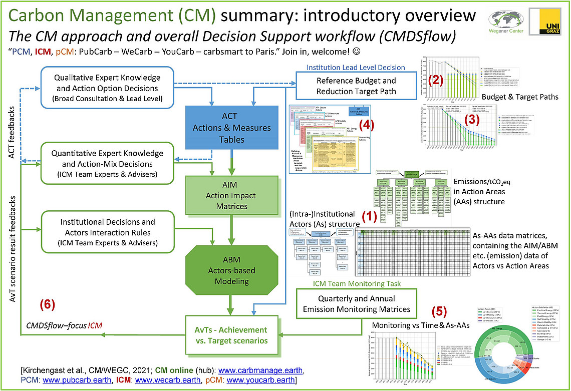 Summary illustration of the carbon management approach. Source: Wegener Center Research Brief RB1-2021
