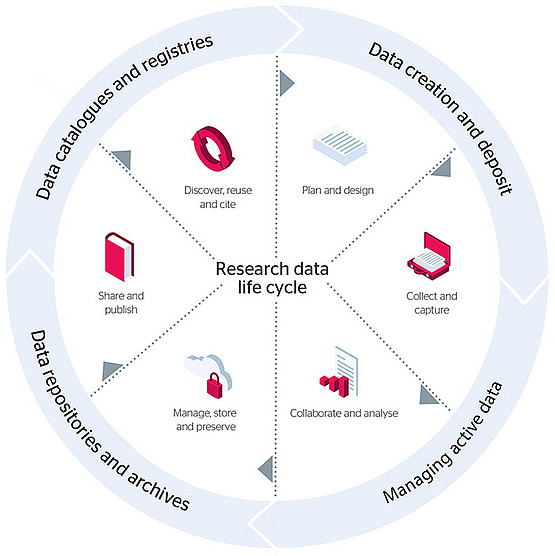 Reasearch Data Life Cycle