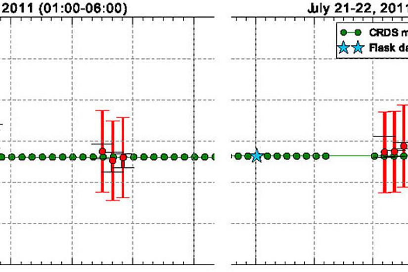 Die Lasersignale erlaubten unter anderem die Konzentration von CO2 zuverlässig und übereinstimmend mit Vergleichsmessungen vor Ort zu berechnen. Grafik: Proschek et al. (2015)