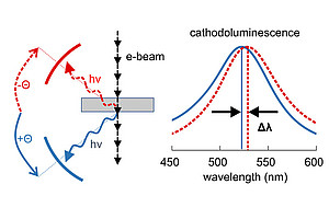 Ein Elektronenstrahl regt die Probe an, die folgende Lichtemission wird richtungsabhängig gemessen. Die optischen Spektren in Vorwärts- und Rückwärtsrichtung sind zueinander verschoben. Bildquelle: Uni Graz/J. Krenn