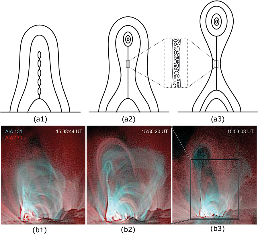 Entwicklung eines koronalen Massenauswurfs durch Verschmelzung einer Vielzahl kleiner magnetischer Flussröhren. Bild: Tingyu Gou et al., The birth of a coronal mass ejection, Science Advances, 6 March 2019