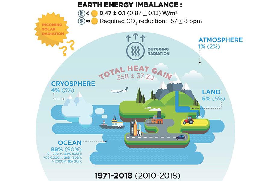 Die Treibhausgasemissionen bewirkten über 300 Billionen Gigajoule Wärmezunahme im Erdsystem seit den 1970er-Jahren. Quelle: MercatorOcean/ESSD, 2020