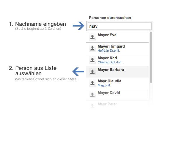Diese Abbildung erklärt die Funktionalität der Personensuche, bei der wie folgt vorzugehen ist: Mindestens drei Zeichen langen Suchbegriff in das Textfeld eingeben. Aus der daraus erscheinenden Liste die gewünschte Person auswählen.
